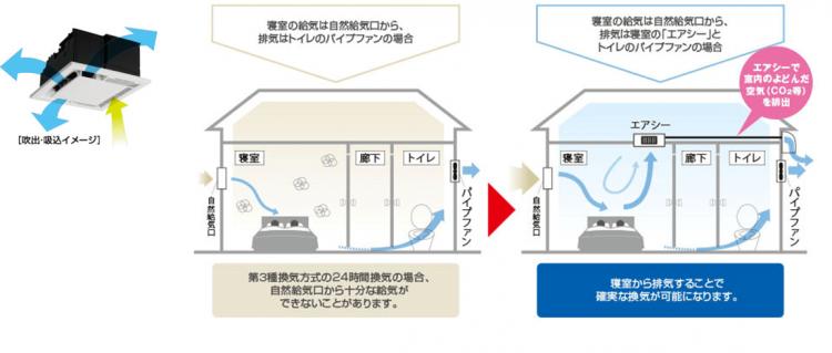 天井埋込型空気清浄機エアシー